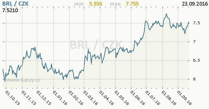 Graf �esk� koruna a brazilsk� real