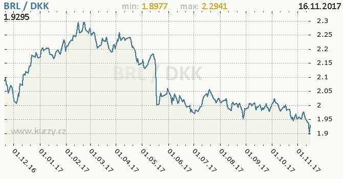 Graf dánská koruna a brazilský real