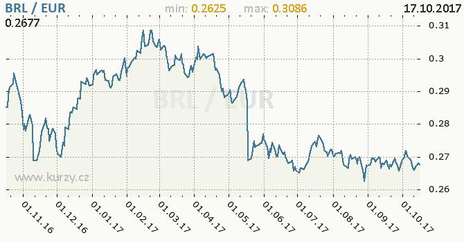 Graf euro a brazilský real
