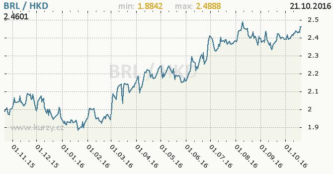 Graf hongkongsk� dolar a brazilsk� real