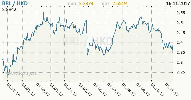 Graf hongkongský dolar a brazilský real