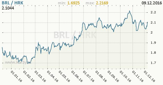 Graf chorvatská kuna a brazilský real