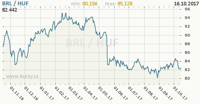 Graf maďarský forint a brazilský real