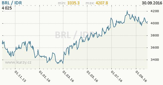 Graf indon�sk� rupie a brazilsk� real