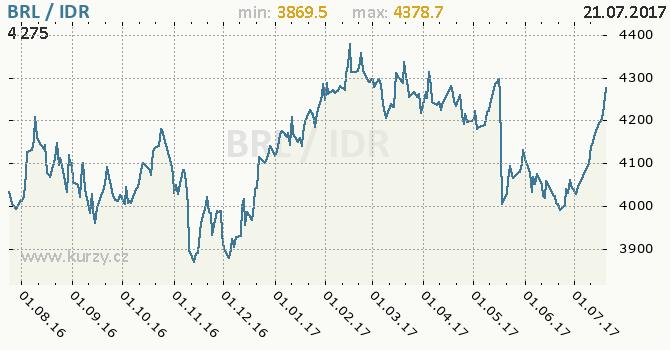 Graf indonéská rupie a brazilský real