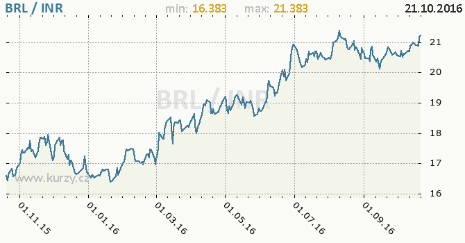 Graf indick� rupie a brazilsk� real