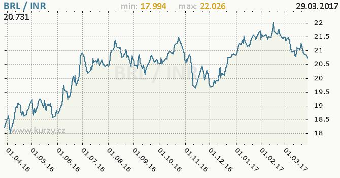 Graf indická rupie a brazilský real
