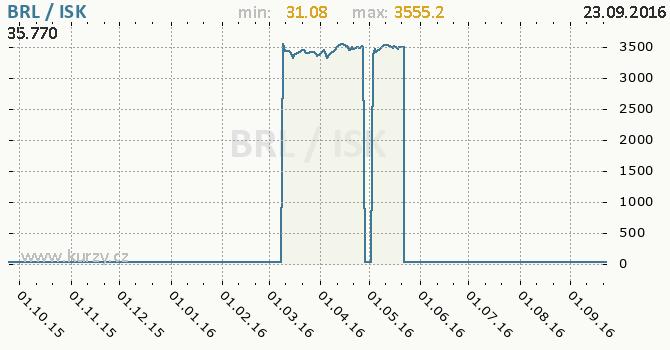 Graf islandsk� koruna a brazilsk� real