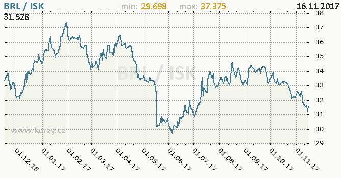 Graf islandská koruna a brazilský real