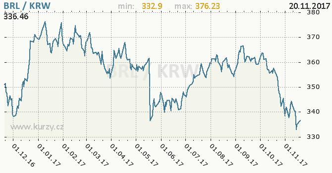Graf jihokorejský won a brazilský real