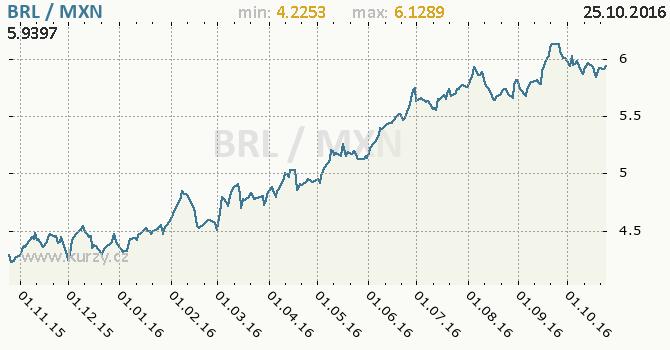 Graf mexick� peso a brazilsk� real