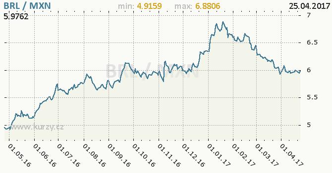 Graf mexické peso a brazilský real