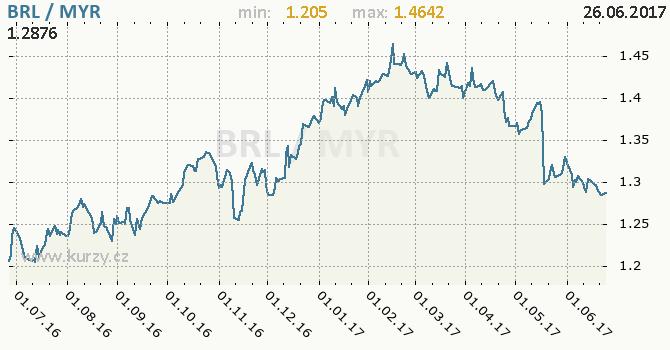 Graf malajsijský ringgit a brazilský real
