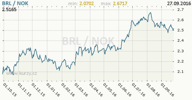 Graf norsk� koruna a brazilsk� real