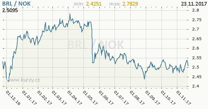 Graf norská koruna a brazilský real