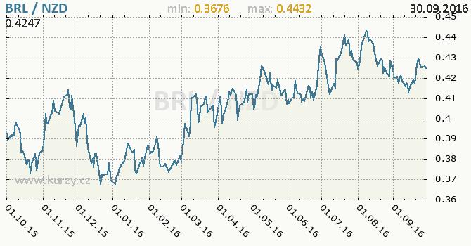 Graf novoz�landsk� dolar a brazilsk� real