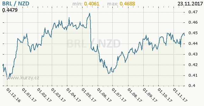 Graf novozélandský dolar a brazilský real