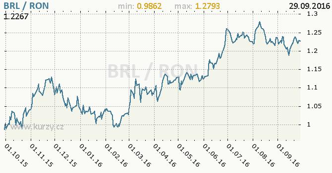 Graf rumunsk� nov� lei a brazilsk� real