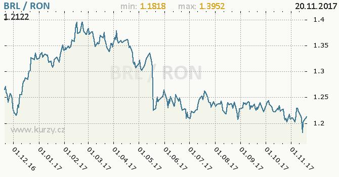 Graf rumunský nový lei a brazilský real