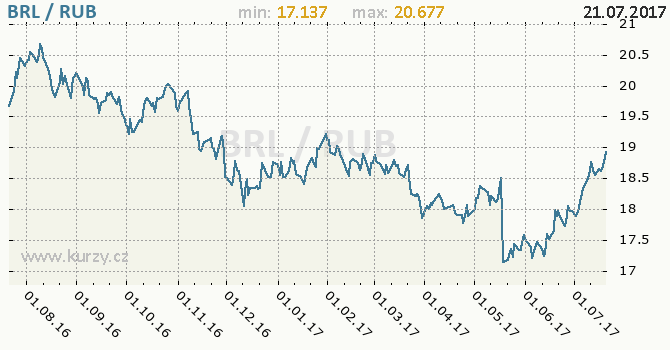 Graf ruský rubl a brazilský real