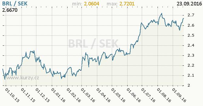 Graf �v�dsk� koruna a brazilsk� real