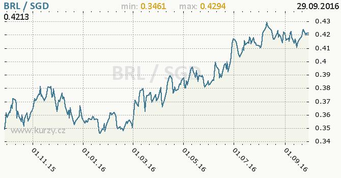 Graf singapursk� dolar a brazilsk� real