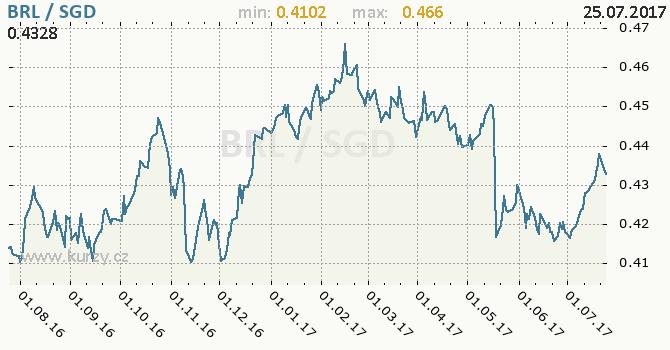 Graf singapurský dolar a brazilský real