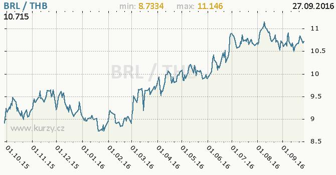 Graf thajsk� baht a brazilsk� real