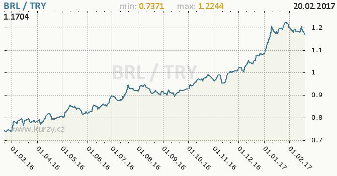 Graf turecká lira a brazilský real