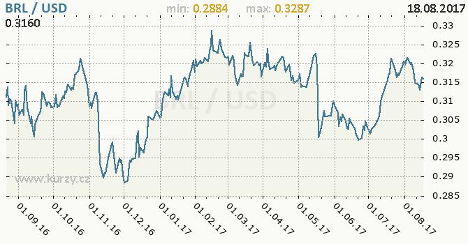 Graf americký dolar a brazilský real