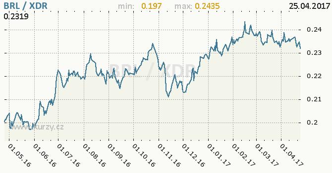 Graf MMF a brazilský real