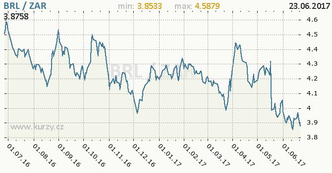 Graf jihoafrický rand a brazilský real