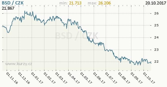 Graf česká koruna a bahamský dolar