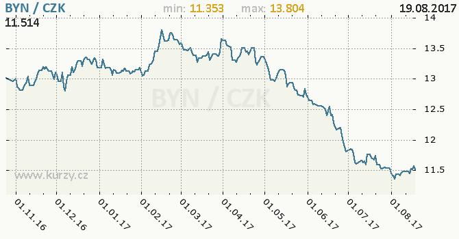 Graf česká koruna a běloruský rubl
