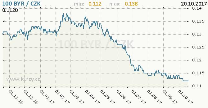 Graf česká koruna a běloruský rubl (starý)