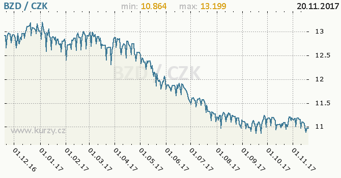 Graf česká koruna a belizský dolar