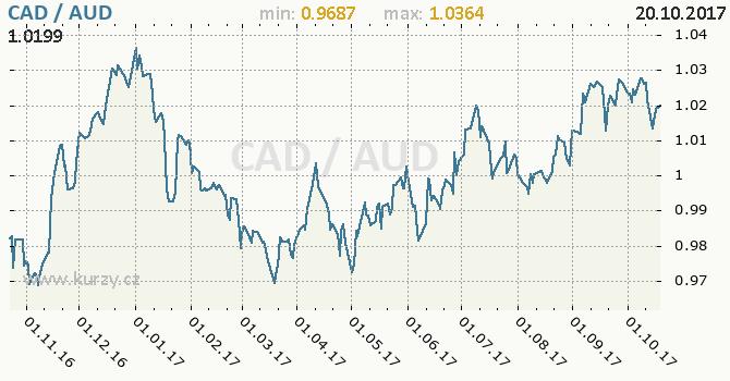 Graf australský dolar a kanadský dolar