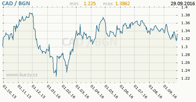Graf bulharsk� lev a kanadsk� dolar