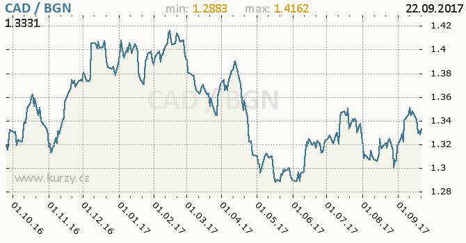 Graf bulharský lev a kanadský dolar