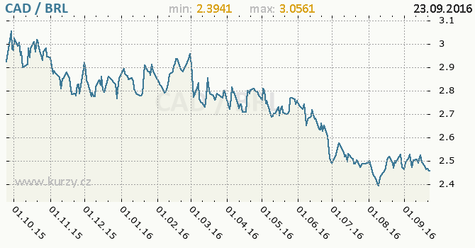 Graf brazilsk� real a kanadsk� dolar
