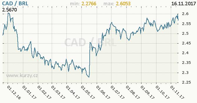 Graf brazilský real a kanadský dolar