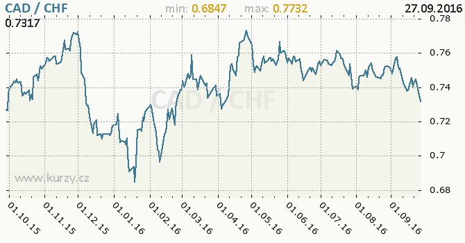 Graf �v�carsk� frank a kanadsk� dolar