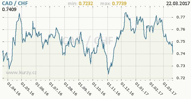 Graf švýcarský frank a kanadský dolar