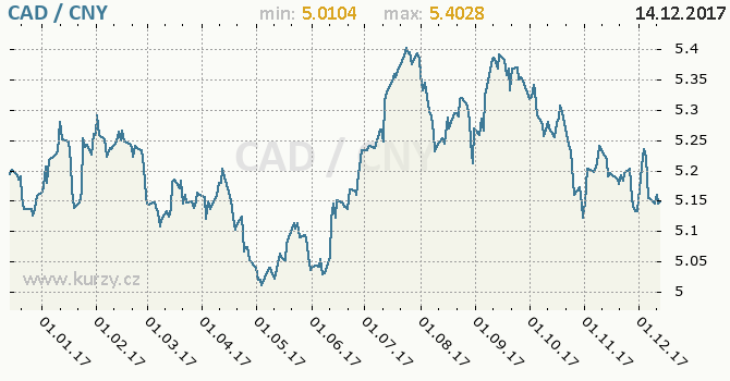 Graf čínský juan a kanadský dolar