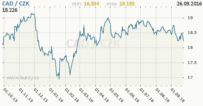 Graf �esk� koruna a kanadsk� dolar