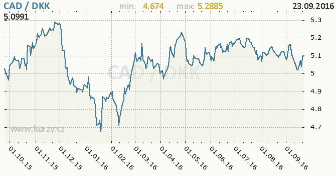 Graf d�nsk� koruna a kanadsk� dolar