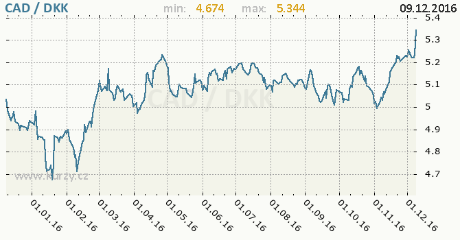 Graf dánská koruna a kanadský dolar