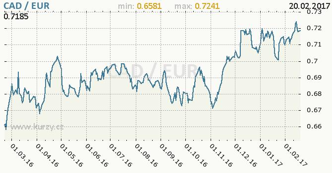 Graf euro a kanadský dolar