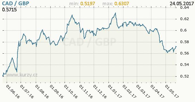 Graf britská libra a kanadský dolar