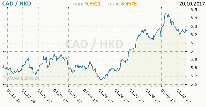 Graf hongkongský dolar a kanadský dolar
